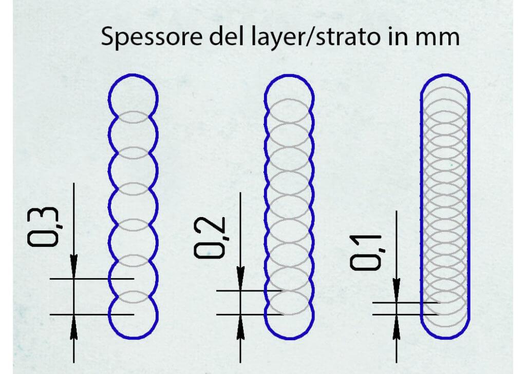 Spessore layer